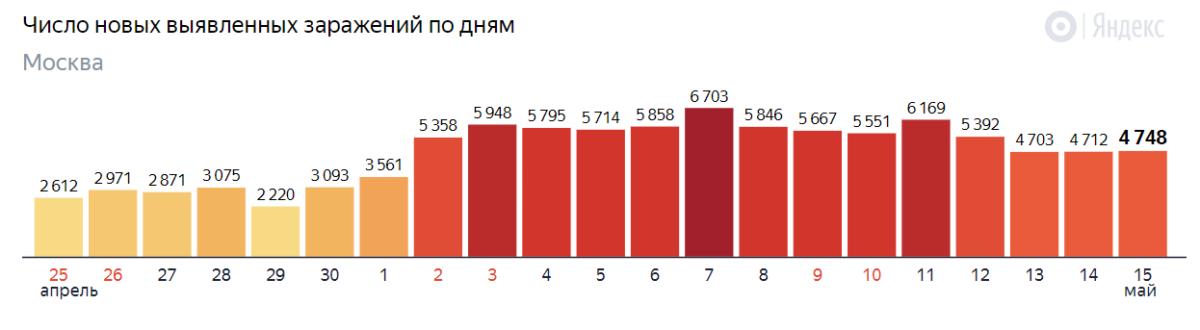 Почему резко выросло число заболевших COVID-19 в России