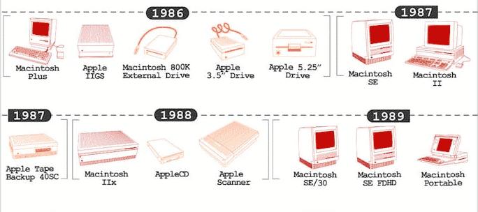 Apple: Сплит Акций